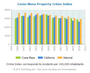 costa-mesa-crime